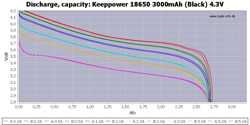Keeppower%2018650%203000mAh%20(Black)%204.3V-Capacity