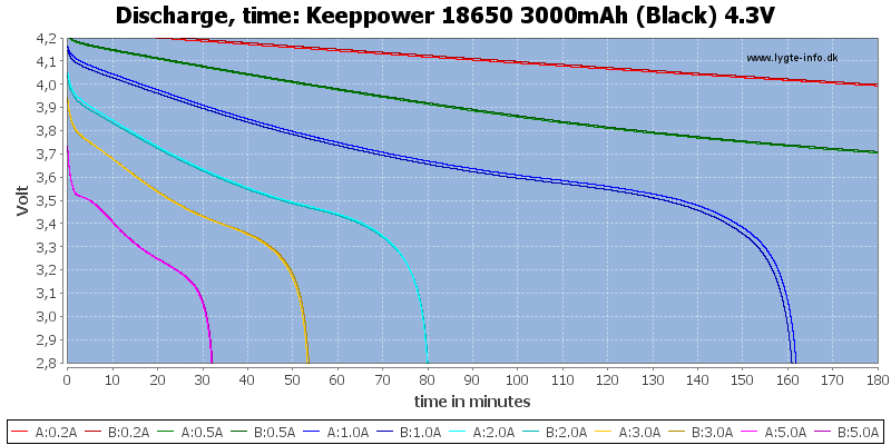Keeppower%2018650%203000mAh%20(Black)%204.3V-CapacityTime