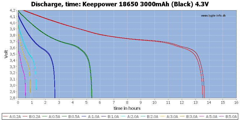 Keeppower%2018650%203000mAh%20(Black)%204.3V-CapacityTimeHours