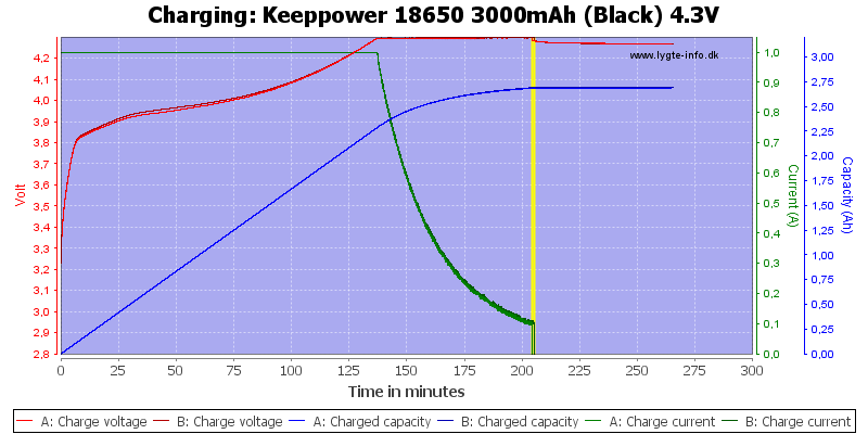 Keeppower%2018650%203000mAh%20(Black)%204.3V-Charge