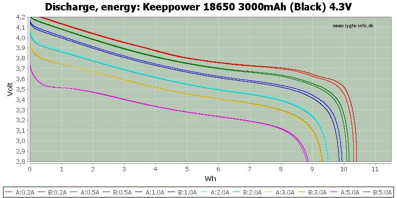 Keeppower%2018650%203000mAh%20(Black)%204.3V-Energy