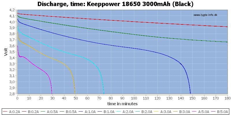 Keeppower%2018650%203000mAh%20(Black)-CapacityTime