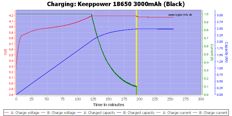 Keeppower%2018650%203000mAh%20(Black)-Charge