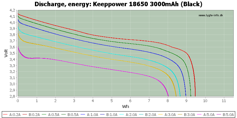 Keeppower%2018650%203000mAh%20(Black)-Energy