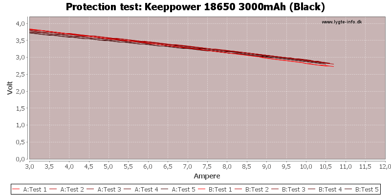 Keeppower%2018650%203000mAh%20(Black)-TripCurrent