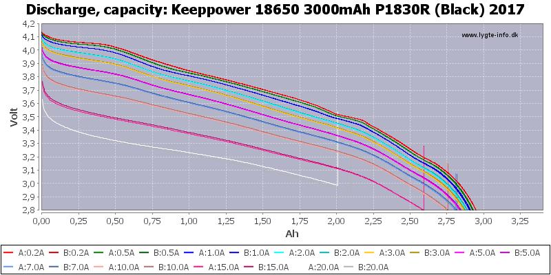 Keeppower%2018650%203000mAh%20P1830R%20(Black)%202017-Capacity
