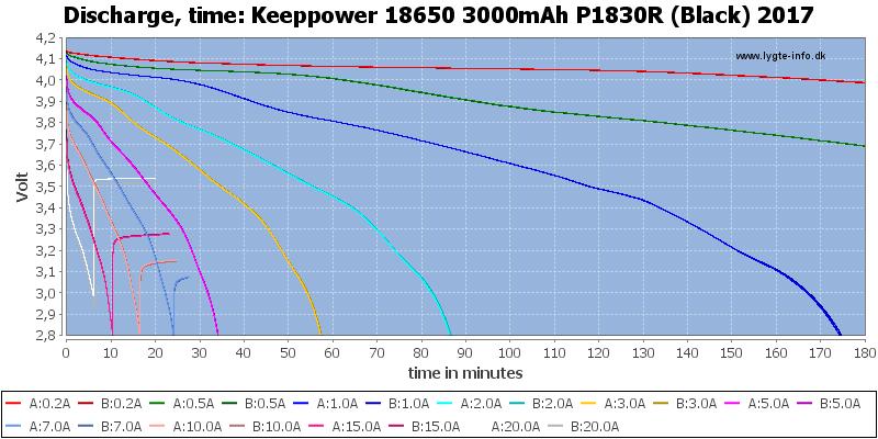 Keeppower%2018650%203000mAh%20P1830R%20(Black)%202017-CapacityTime
