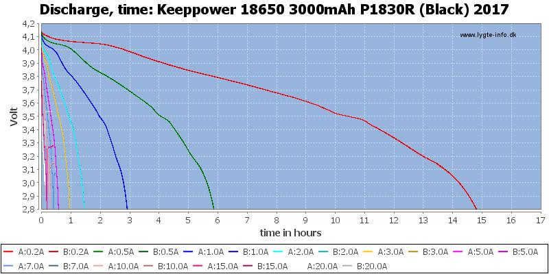Keeppower%2018650%203000mAh%20P1830R%20(Black)%202017-CapacityTimeHours