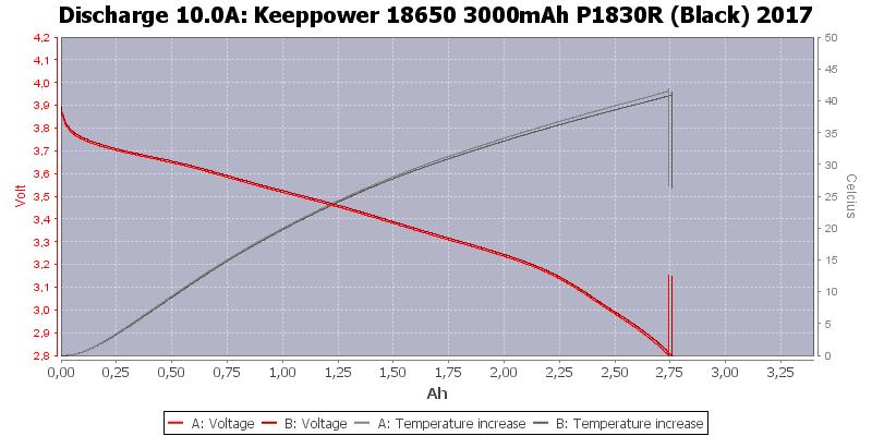 Keeppower%2018650%203000mAh%20P1830R%20(Black)%202017-Temp-10.0