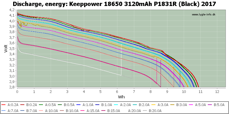 Keeppower%2018650%203120mAh%20P1831R%20(Black)%202017-Energy