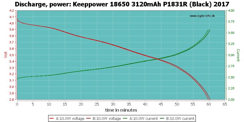 Keeppower%2018650%203120mAh%20P1831R%20(Black)%202017-PowerLoadTime