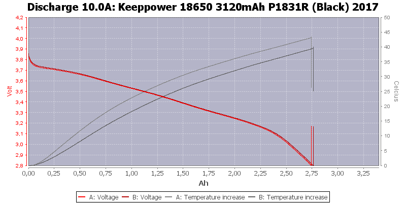 Keeppower%2018650%203120mAh%20P1831R%20(Black)%202017-Temp-10.0