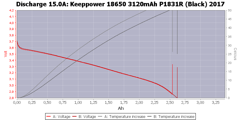 Keeppower%2018650%203120mAh%20P1831R%20(Black)%202017-Temp-15.0
