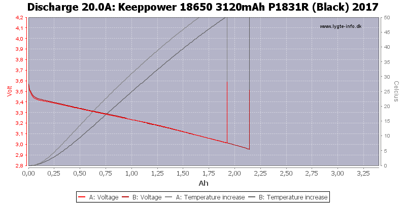 Keeppower%2018650%203120mAh%20P1831R%20(Black)%202017-Temp-20.0