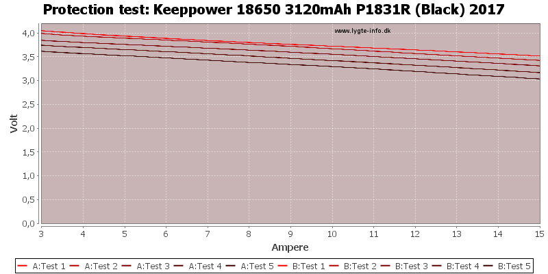 Keeppower%2018650%203120mAh%20P1831R%20(Black)%202017-TripCurrent