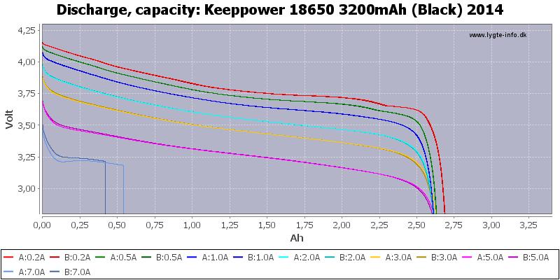 Keeppower%2018650%203200mAh%20(Black)%202014-Capacity