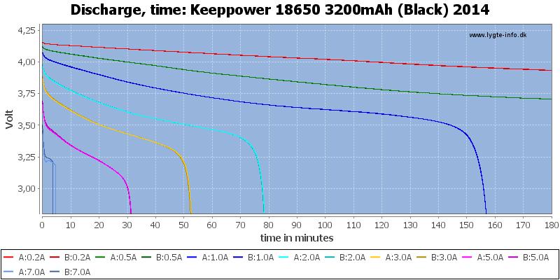 Keeppower%2018650%203200mAh%20(Black)%202014-CapacityTime