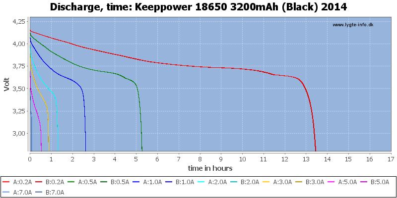 Keeppower%2018650%203200mAh%20(Black)%202014-CapacityTimeHours