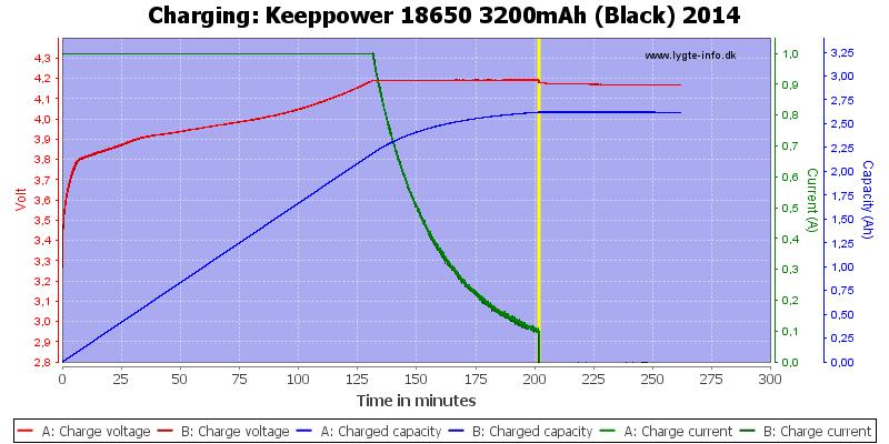 Keeppower%2018650%203200mAh%20(Black)%202014-Charge