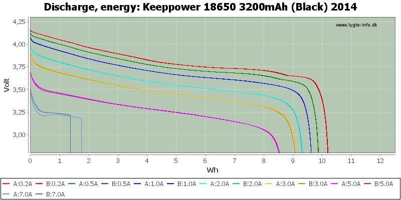 Keeppower%2018650%203200mAh%20(Black)%202014-Energy