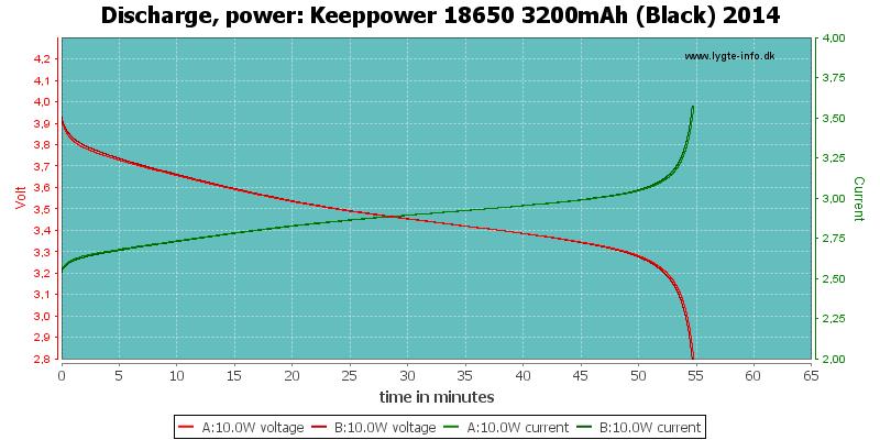 Keeppower%2018650%203200mAh%20(Black)%202014-PowerLoadTime