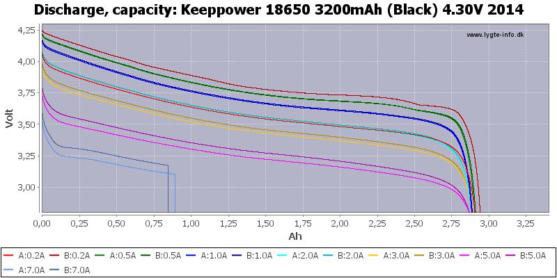 Keeppower%2018650%203200mAh%20(Black)%204.30V%202014-Capacity