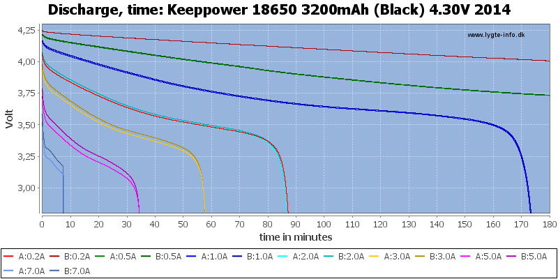 Keeppower%2018650%203200mAh%20(Black)%204.30V%202014-CapacityTime
