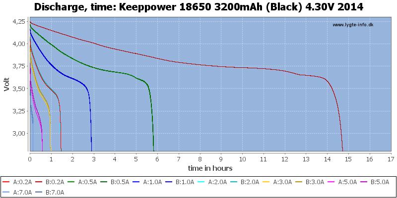 Keeppower%2018650%203200mAh%20(Black)%204.30V%202014-CapacityTimeHours
