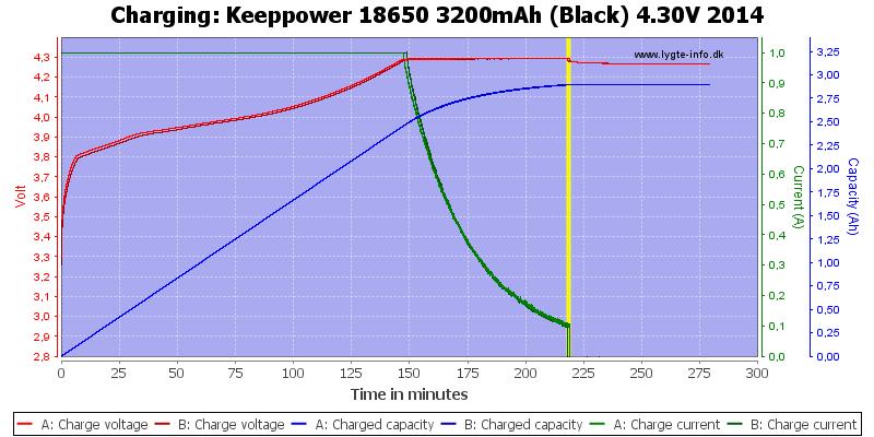 Keeppower%2018650%203200mAh%20(Black)%204.30V%202014-Charge