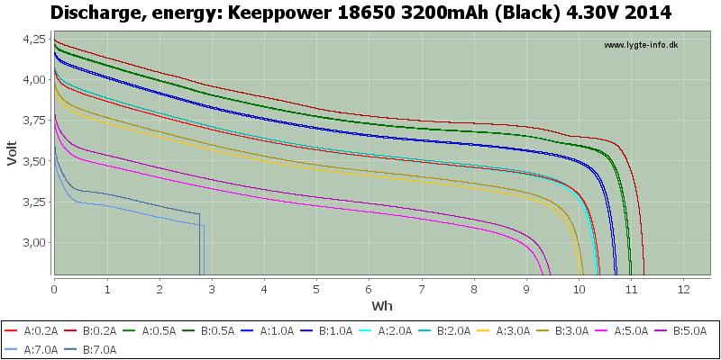 Keeppower%2018650%203200mAh%20(Black)%204.30V%202014-Energy