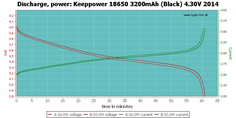 Keeppower%2018650%203200mAh%20(Black)%204.30V%202014-PowerLoadTime