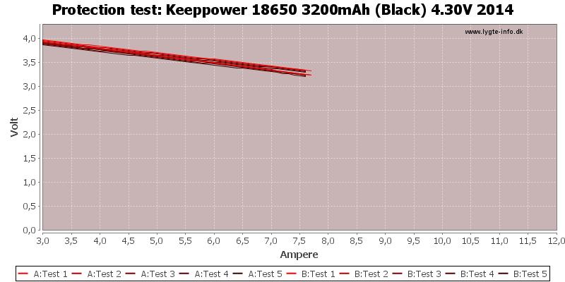 Keeppower%2018650%203200mAh%20(Black)%204.30V%202014-TripCurrent