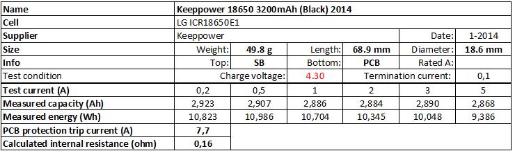 Keeppower%2018650%203200mAh%20(Black)%204.30V%202014-info