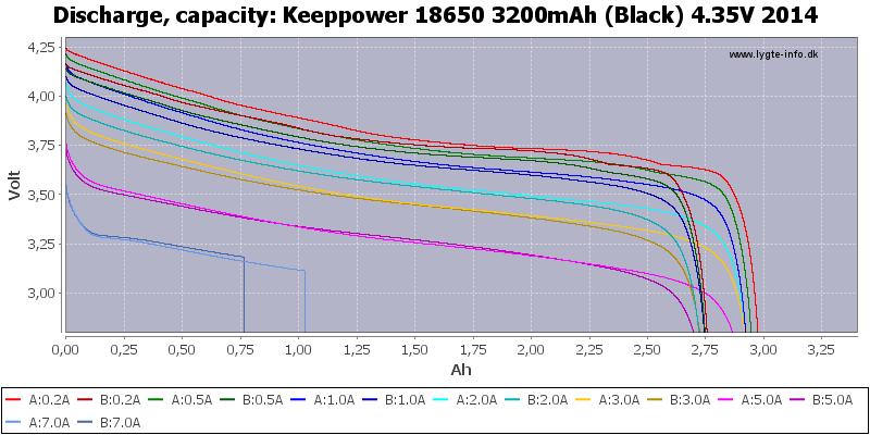 Keeppower%2018650%203200mAh%20(Black)%204.35V%202014-Capacity