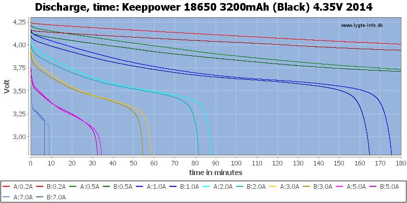 Keeppower%2018650%203200mAh%20(Black)%204.35V%202014-CapacityTime