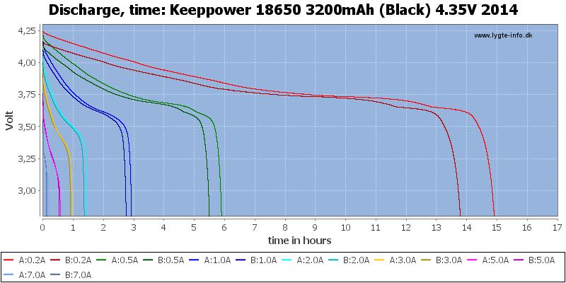 Keeppower%2018650%203200mAh%20(Black)%204.35V%202014-CapacityTimeHours