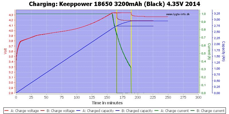 Keeppower%2018650%203200mAh%20(Black)%204.35V%202014-Charge