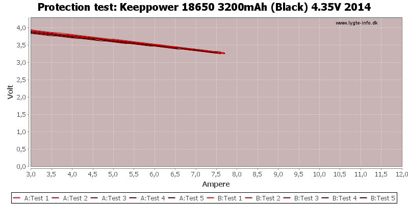 Keeppower%2018650%203200mAh%20(Black)%204.35V%202014-TripCurrent