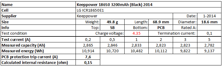Keeppower%2018650%203200mAh%20(Black)%204.35V%202014-info