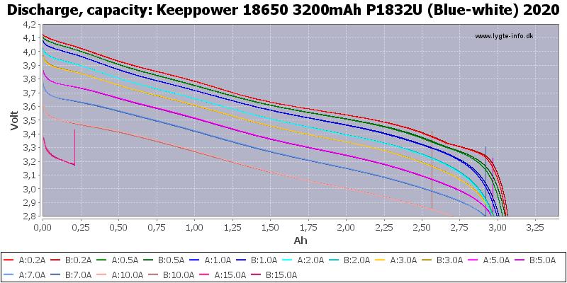 Keeppower%2018650%203200mAh%20P1832U%20(Blue-white)%202020-Capacity
