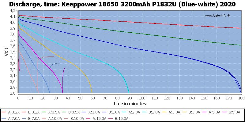 Keeppower%2018650%203200mAh%20P1832U%20(Blue-white)%202020-CapacityTime