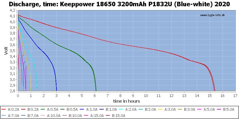 Keeppower%2018650%203200mAh%20P1832U%20(Blue-white)%202020-CapacityTimeHours