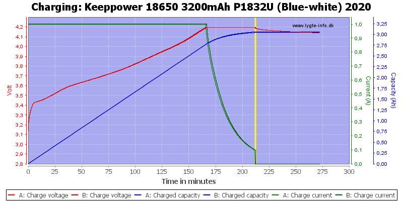 Keeppower%2018650%203200mAh%20P1832U%20(Blue-white)%202020-Charge