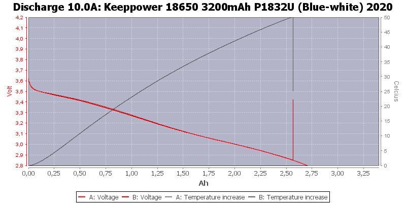 Keeppower%2018650%203200mAh%20P1832U%20(Blue-white)%202020-Temp-10.0