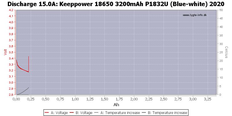 Keeppower%2018650%203200mAh%20P1832U%20(Blue-white)%202020-Temp-15.0