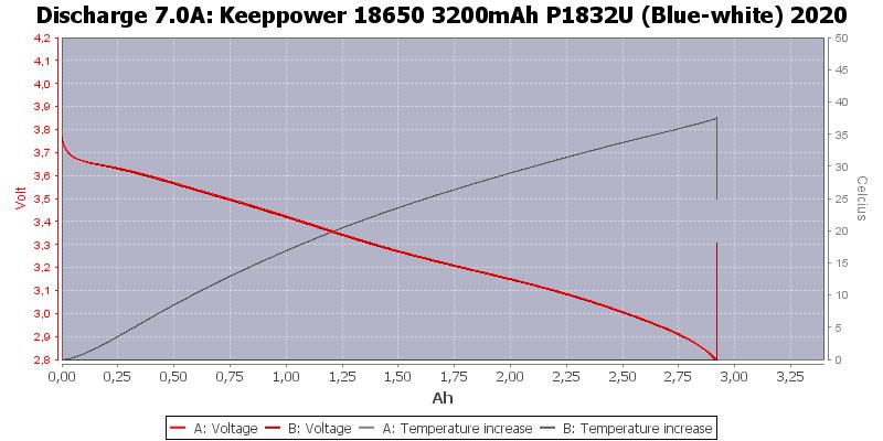 Keeppower%2018650%203200mAh%20P1832U%20(Blue-white)%202020-Temp-7.0