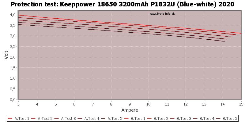 Keeppower%2018650%203200mAh%20P1832U%20(Blue-white)%202020-TripCurrent