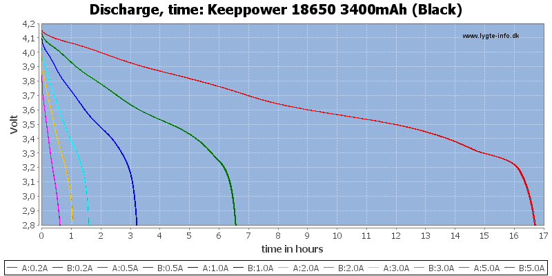 Keeppower%2018650%203400mAh%20(Black)-CapacityTimeHours