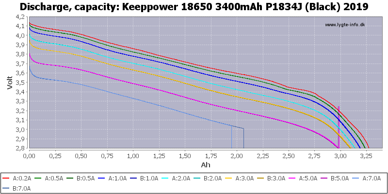 Keeppower%2018650%203400mAh%20P1834J%20(Black)%202019-Capacity