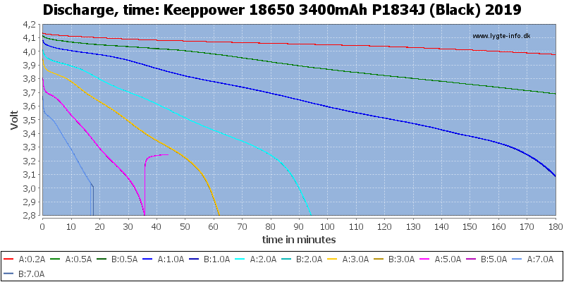 Keeppower%2018650%203400mAh%20P1834J%20(Black)%202019-CapacityTime